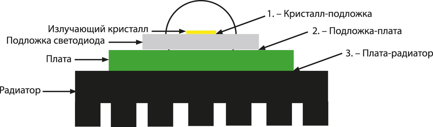 Точки, важные для обеспечения переноса тепла с контакта светодиода к теплоотводу