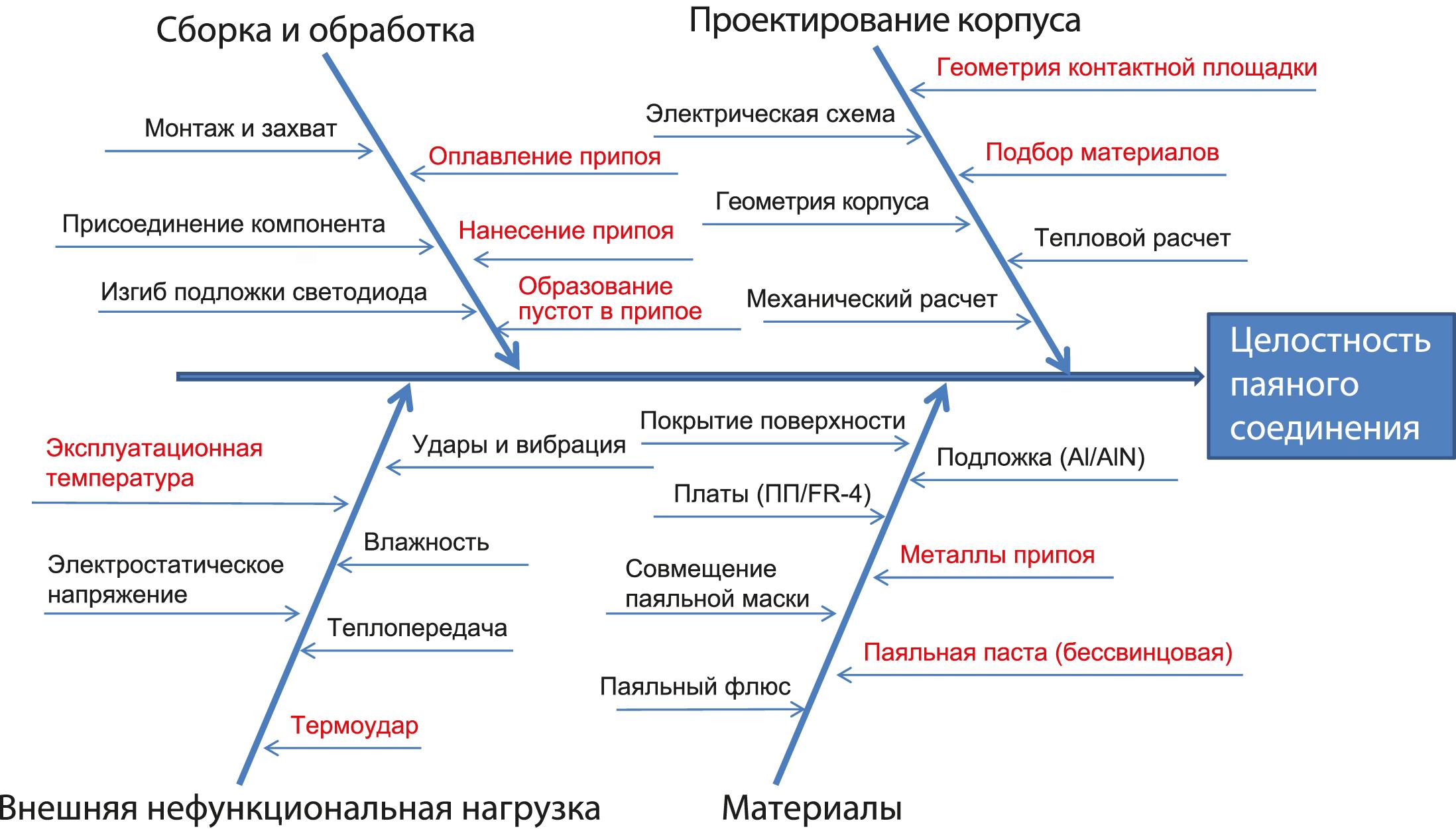Факторы, обычно влияющие на целостность паяных соединений светодиодов (факторы, показанные красным, имеют отношение к настоящему исследованию)