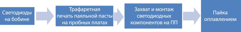 Последовательность выполнения процесса SMT