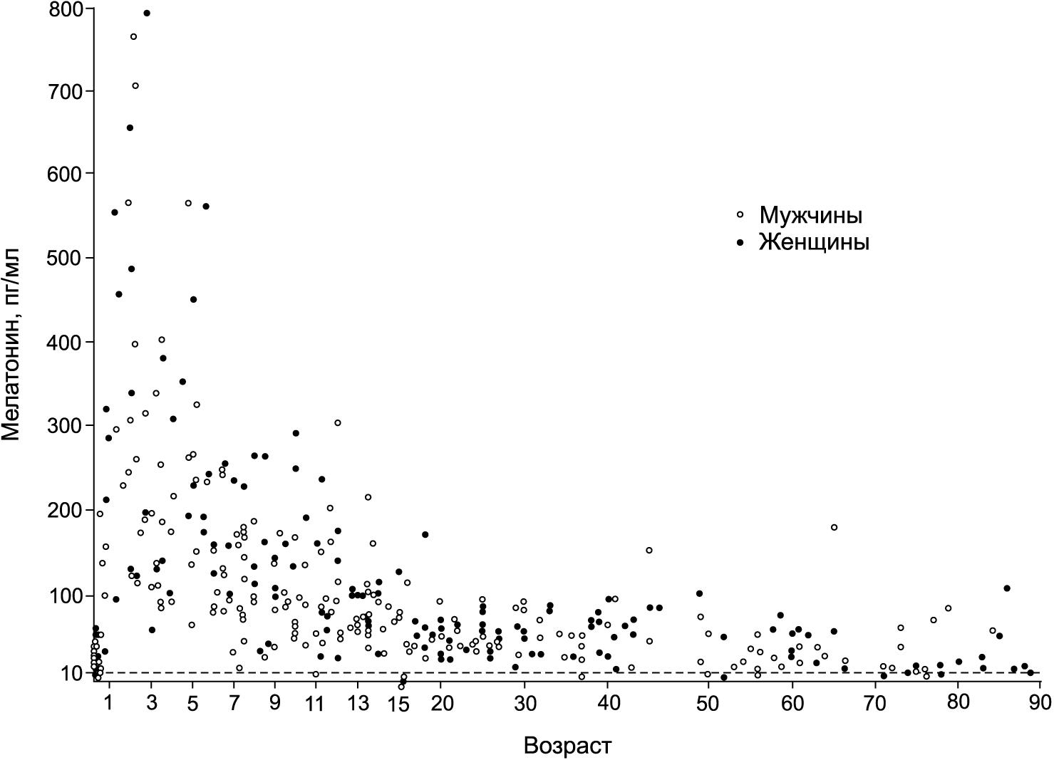 Концентрация МЛТ в сыворотке в ночное время у 367 субъектов (210 мужчин и 157 женщин) в возрасте от 3 дней до 90 лет.