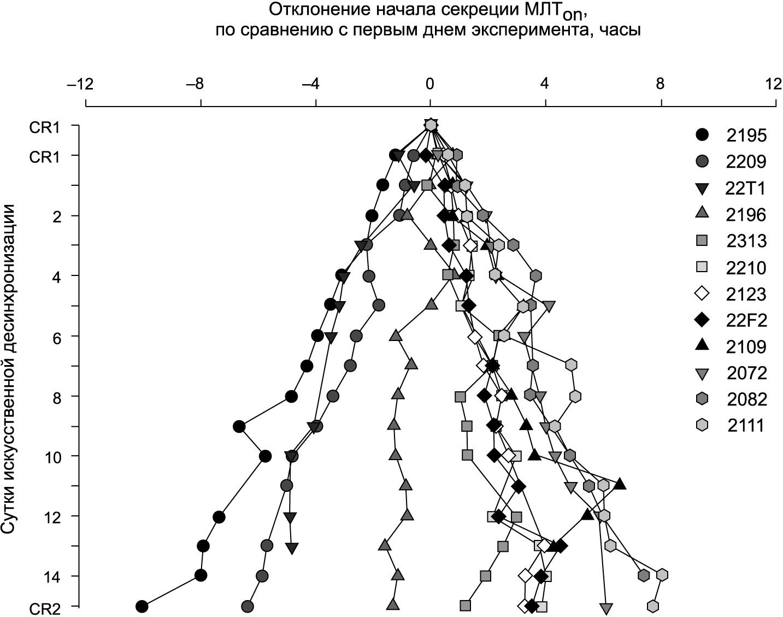 Ежедневные оценки фазы начала секреции мелатонина (МЛТon) на протяжении эксперимента искусственной десинхронизации