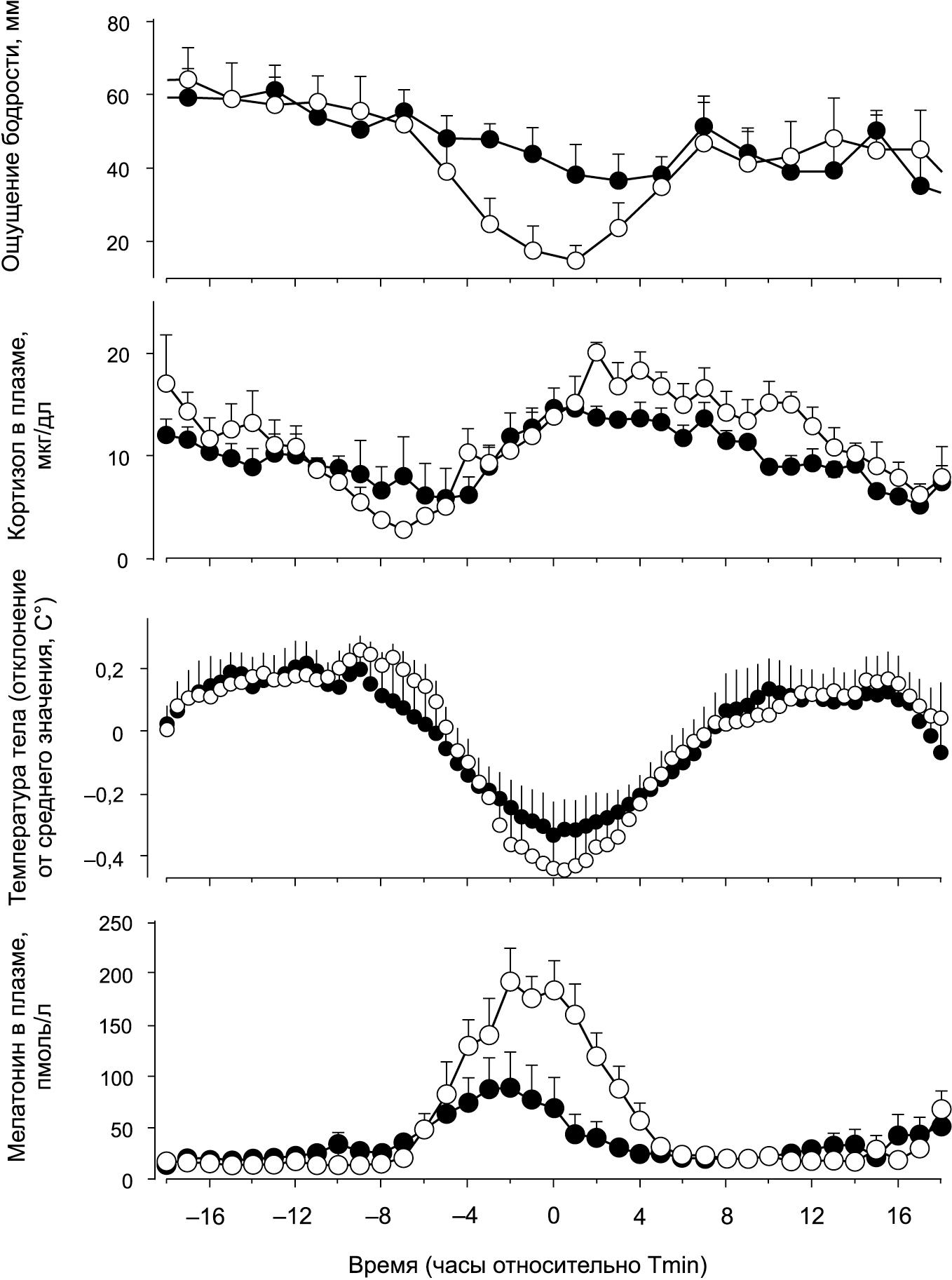 Средние колебания циркадных переменных и уменьшение амплитуды