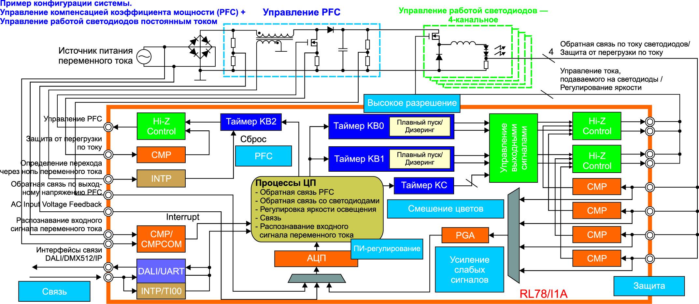 Блок-схема микроконтроллера RL78/I1A с типичным примером его применения в качестве светодиодного драйвера