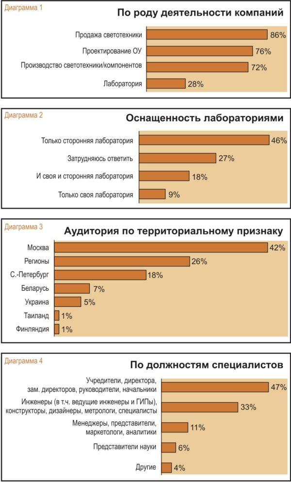 Анализ аудитории