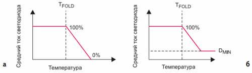 Контуры теплового ограничения: а) без минимума; б) с минимальным выходным током