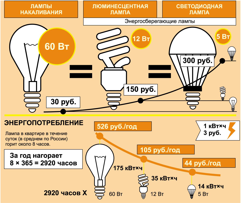 Расчет энергопотребления различных видов ламп