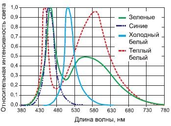 Спектральные характеристики светодиодов серии ASMT-MxK0