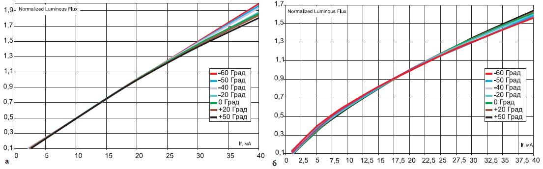 Температурная зависимость светового потока