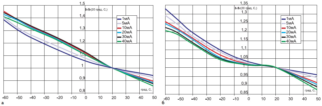 Относительная температурная зависимость осевой силы света