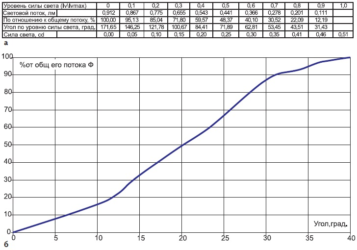 Распределение светового потока по углу излучения