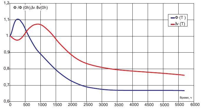 Относительная деградационная характеристика светового потока и осевой силы света