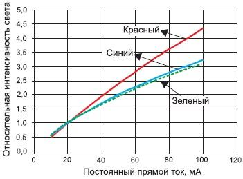 Зависимость относительной силы света приборов в корпусах PLCC-6 от прямого тока