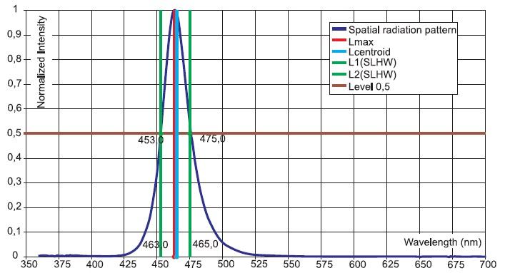 Деталировка спектра излучения монохромного светодиода