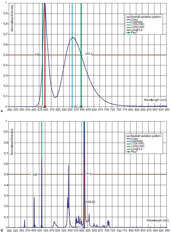 Примеры относительного спектрального распределения