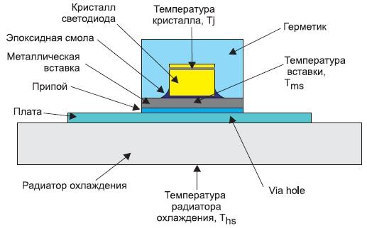 Структура светодиодов серии ASMT-Jx1x