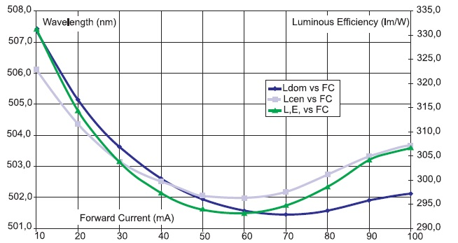Зависимость доминирующей и центральной длин волн от прямого тока