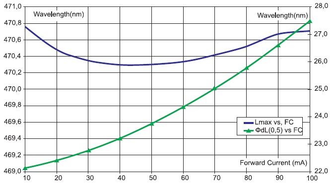 Зависимость максимальной длины волны и полуширины спектрального распределения от прямого тока