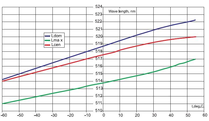 Зависимость доминирующей, центральной и максимальной длин волн от температуры