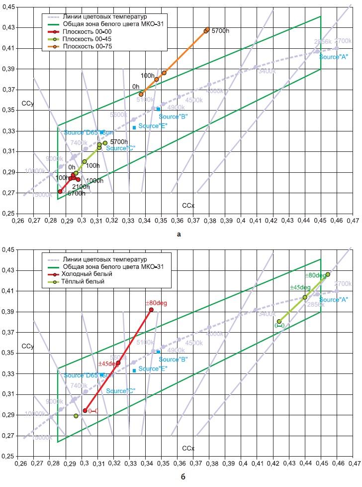 Примеры зависимости координат цветности: а) от времени; б) от угла излучения