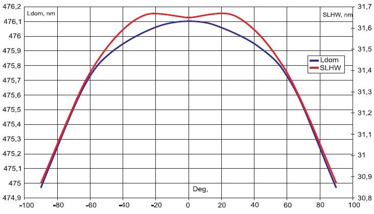 Зависимость доминирующей длины волны от угла излучения светодиода