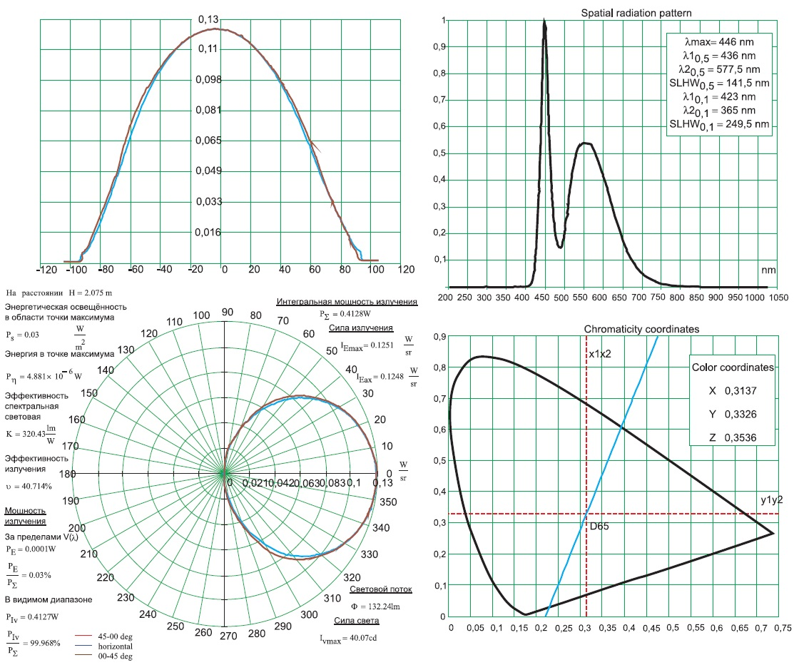 Пример комплекса измеренных параметров и характеристик светодиода