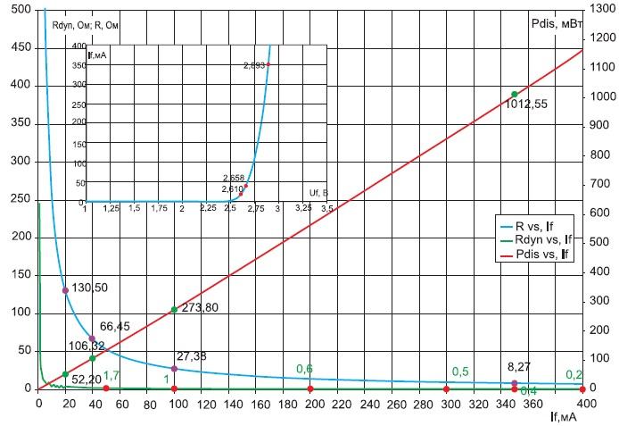 Потребляемая электрическая мощность и динамическое сопротивление