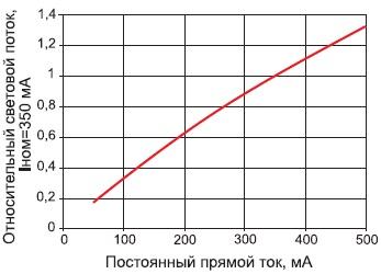 Зависимость относительного светового потока светодиодов серии ASMT-Ax00 от прямого тока