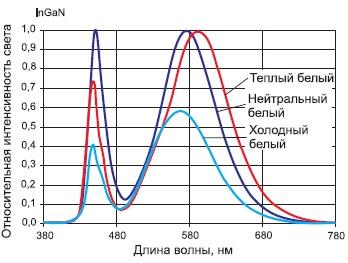 Спектральные характеристики белых светодиодов серии ASMT-Ax3x