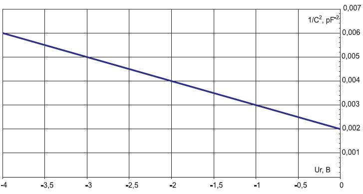 Рис. 6. Пример вольт-фарадной характеристики