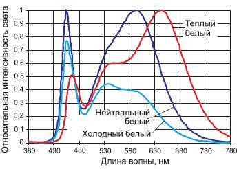 Спектральные характеристики светодиодов серии ASMT-Jx33