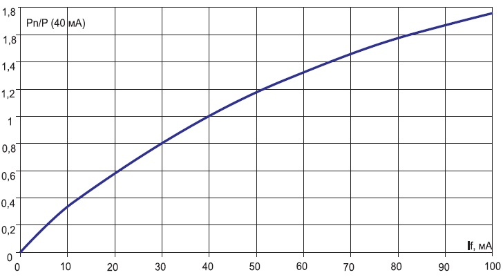 Относительная зависимость мощности излучения от прямого тока