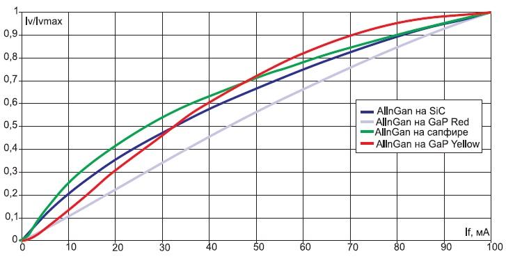 Относительная зависимость осевой силы света от прямого тока для светодиодов