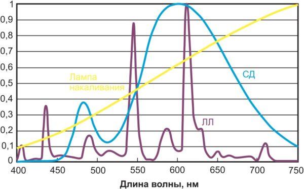 Спектры лампы накаливания и люминесцентной лампы (ЛЛ) в сравнении со спектром белого светодиода (СД). КЦТ каждого из источников равна 3000 К
