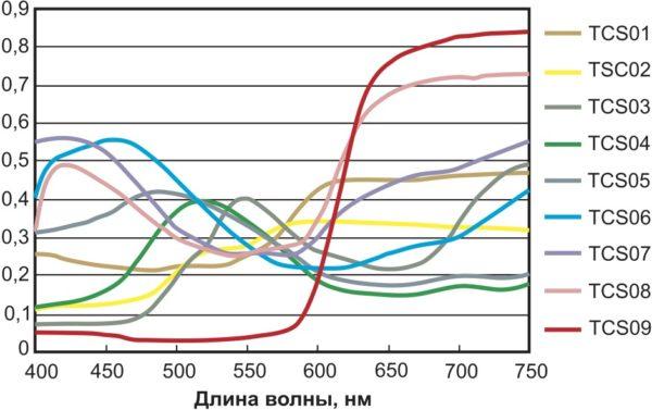 Спектральное отражение восьми цветовых образцов (TCS01–TCS08), используемых для расчета CRI, плюс образец насыщенного красного цвета (TCS09), используемый для расчета частного индекса R9