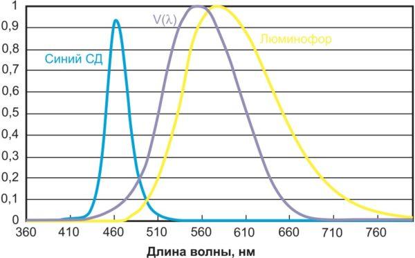 Спектры излучения синего СД и люминофора в составе белого СД с КЦТ 4500 К и CRI = 80, наложенные на кривую видности V(l)