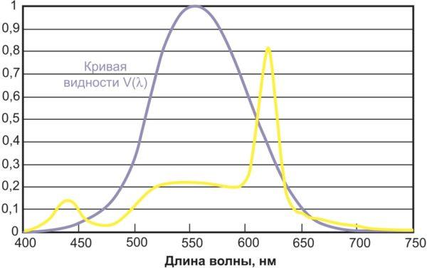 Спектр СД Osram Brilliant Mix с КЦТ 2700 К и CRI = 92, наложенный на кривую видности V(l)