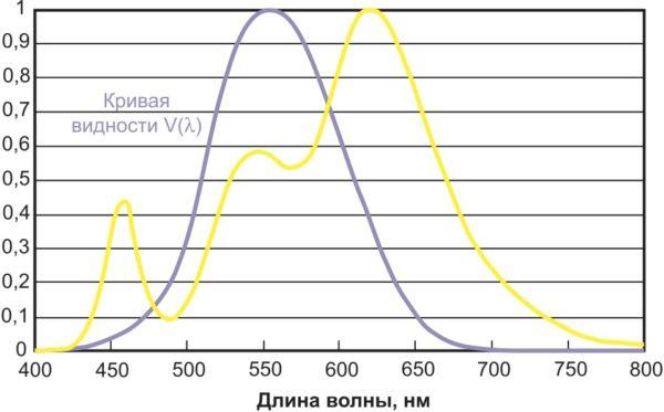 Спектр белого СД с двумя люминофорами с КЦТ 2700 К и CRI = 94, наложенный на кривую видности V(l)