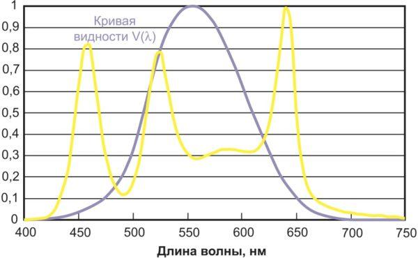 Добавление красного (640 нм), зеленого (525 нм) и синего (460 нм) светодиодов к белому СД, показанному на рис. 6, приводит к получению света с КЦТ = 5500 К и CRI = 81. Красные, зеленые и синие цвета будут выглядеть более насыщенными при таком освещении, чем при освещении источником со спектром, приведенным на рис. 6