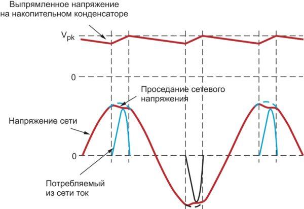 Формы напряжения и тока, потребляемого из сети без коррекции коэффициента мощности
