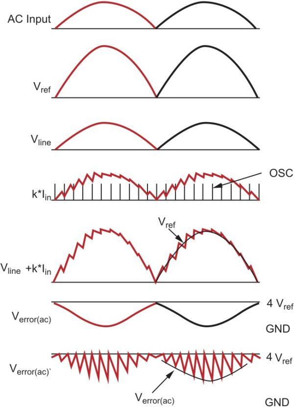 Временные диаграммы сигналов в цепях ККМ-контроллера