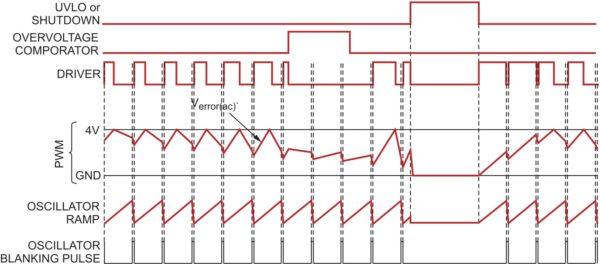 Временные диаграммы, отражающие работу блока ШИМ