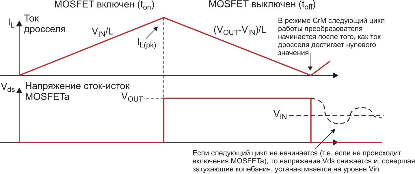 Диаграммы тока дросселя и напряжения «сток–исток» MOSFET