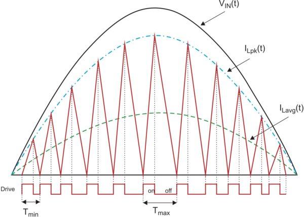 Временные диаграммы: VIN(t)— напряжение на выходе выпрямителя; ILpk(t) — линия, соединяющая пиковые значения тока дросселя; ILavg(t) — усредненное значение тока дросселя; Drive — сигнал управления MOSFET, представляющий собой напряжение «затвор–исток» транзистора