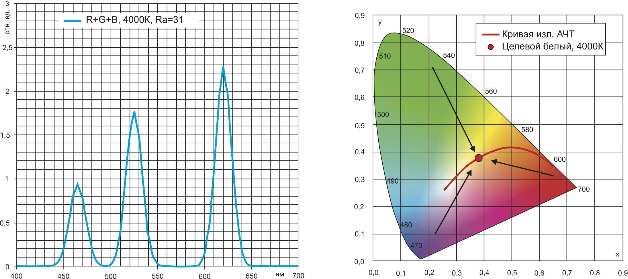 Трехцветный белый свет RGB (низкая цветопередача из-за отсутствия в составе наиболее важного цвета — желто-зеленого)