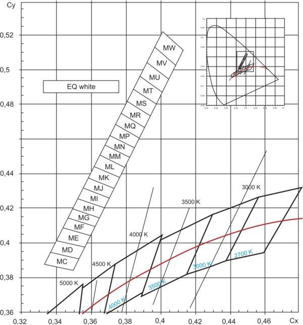 Рисунок из технической документации Osram (избыточная концентрация люминофора дает свету янтарно-зеленый оттенок. Цветопередача такого уже не белого света остается приемлемой Ra = 65, но световая отдача увеличивается)