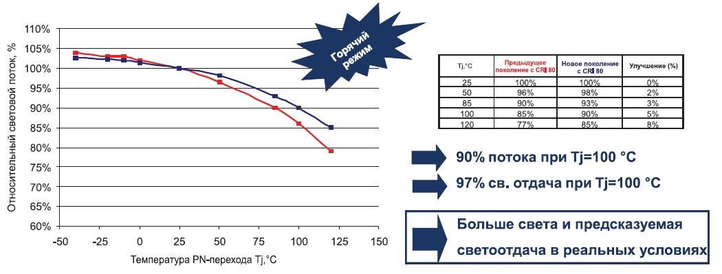 Новые варианты люминофора с CRI 85
