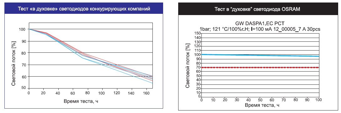 Результаты тестирования светодиодов в экстремальных условиях