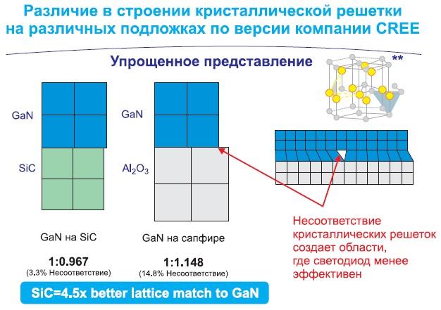 Примитивная модель выращивания гетероструктуры