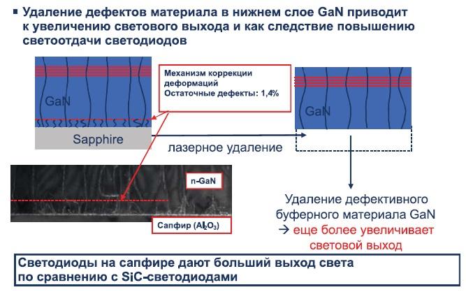 Технология лазерного удаления дефектной области