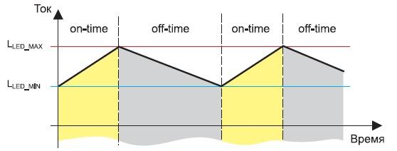 Стадии работы драйвера на базе CPC9909